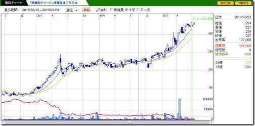 chart2121
