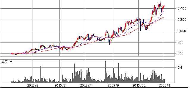 chart1750